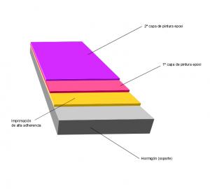Sistema pintura epoxi